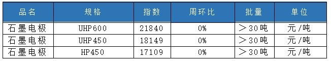 原料价格继续上调 石墨电极市场有所企稳